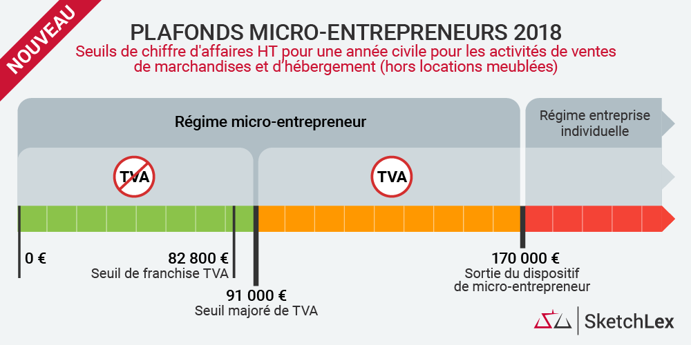 auto entrepreneurs assujettis à la TVA